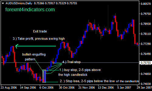 the-outside-bar-forex-swing-trading-strategy